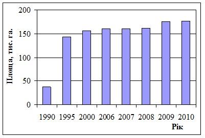 Динаміка збільшення території об'єктів ПЗФ